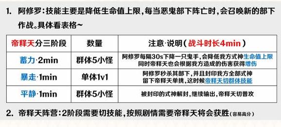 阴阳师善恶终章帝释天阵营阵容推荐3069 作者:夜雨声 帖子ID:195